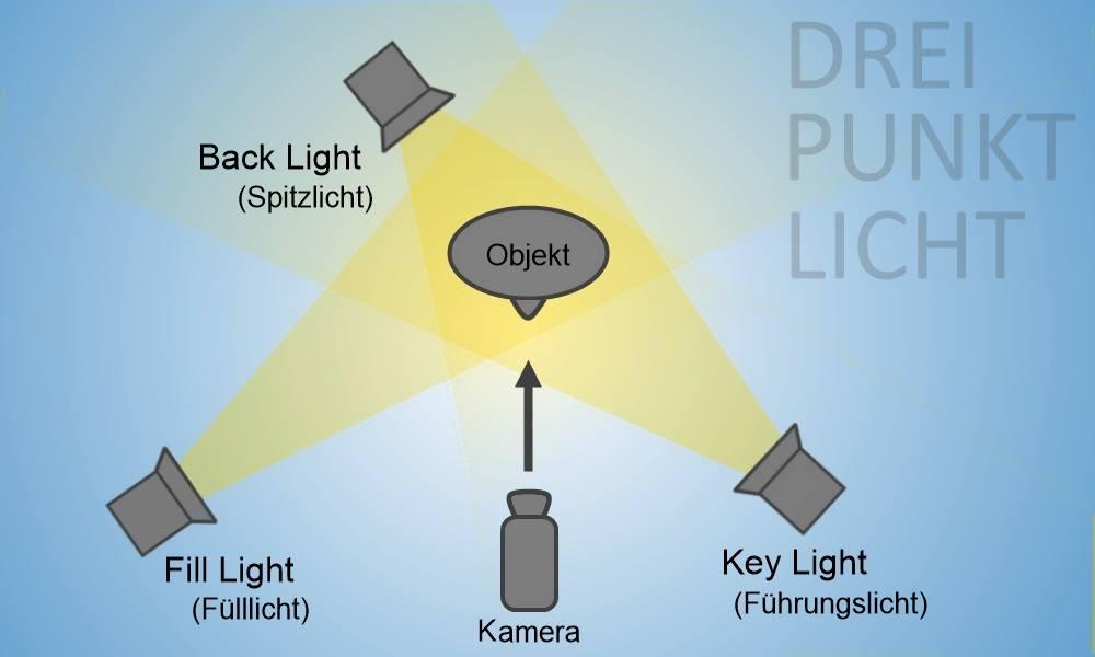 3 Punkt1 ♯ 23 + 3 Punkt Beleuchtung Bilder ♯ Vbig 7. S L1000. 31 ...