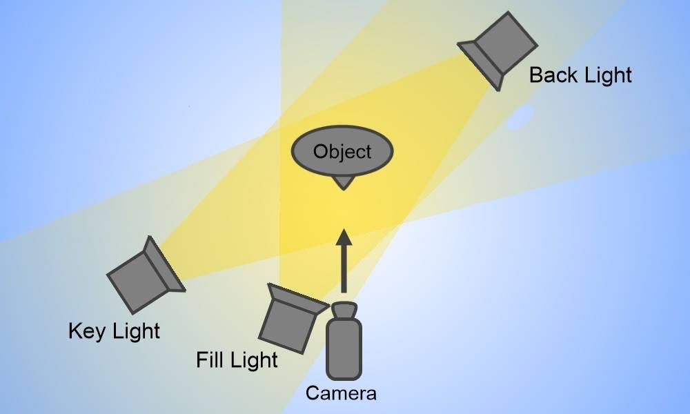Fill-Light En